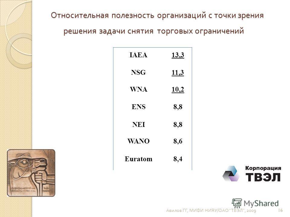 Относительная полезность организаций с точки зрения решения задачи снятия торговых ограничений Авилов ГГ, МИФИ НИЯУ / ОАО  ТВЭЛ , 2009 16 IAEA13,3 NSG11,3 WNA10,2 ENS8,8 NEI8,8 WANO8,6 Euratom8,4
