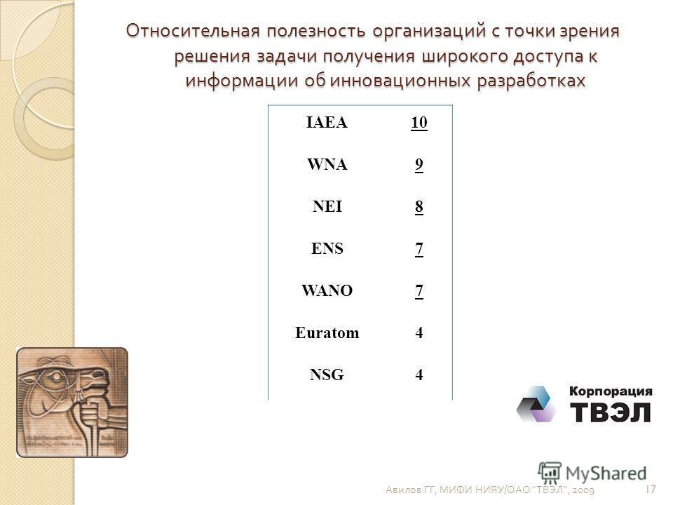 Относительная полезность организаций с точки зрения решения задачи получения широкого доступа к информации об инновационных разработках IAEA10 WNA9 NEI8 ENS7 WANO7 Euratom4 NSG4 Авилов ГГ, МИФИ НИЯУ / ОАО  ТВЭЛ , 2009 17