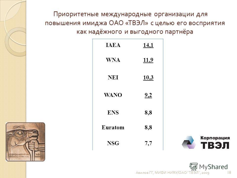 Приоритетные международные организации для повышения имиджа ОАО « ТВЭЛ » с целью его восприятия как надёжного и выгодного партнёра Авилов ГГ, МИФИ НИЯУ / ОАО  ТВЭЛ , 2009 18 IAEA14,1 WNA11,9 NEI10,3 WANO9,2 ENS8,8 Euratom8,8 NSG7,7