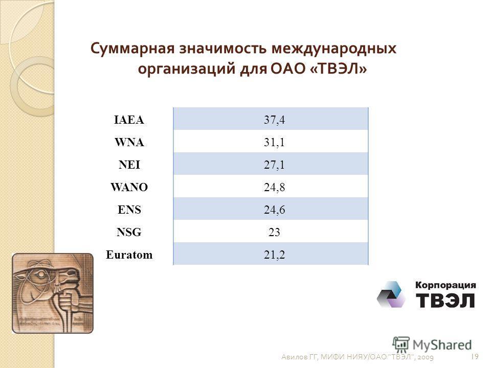Суммарная значимость международных организаций для ОАО « ТВЭЛ » IAEA 37,4 WNA31,1 NEI27,1 WANO24,8 ENS24,6 NSG23 Euratom21,2 Авилов ГГ, МИФИ НИЯУ / ОАО  ТВЭЛ , 2009 19