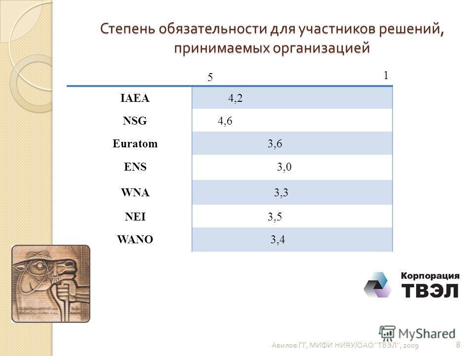 Степень обязательности для участников решений, принимаемых организацией Авилов ГГ, МИФИ НИЯУ / ОАО  ТВЭЛ , 2009 8 5 1 IAEA4,2 NSG4,6 Euratom 3,6 ENS 3,0 WNA 3,3 NEI 3,5 WANO 3,4