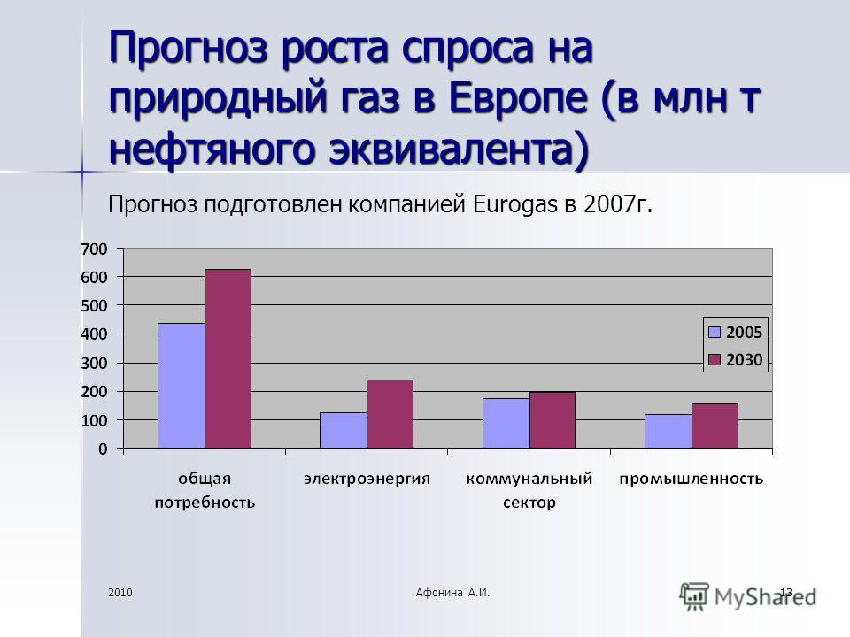 2010Афонина А.И.13 Прогноз роста спроса на природный газ в Европе (в млн т нефтяного эквивалента) Прогноз подготовлен компанией Eurogas в 2007г.