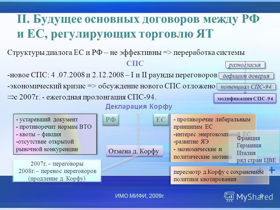 II. Будущее основных договоров между РФ и ЕС, регулирующих торговлю ЯТ Структуры диалога ЕС и РФ – не эффективны => переработка системы СПС -новое СПС: 4.07.2008 и 2.12.2008 – I и II раунды переговоров -экономический кризис => обсуждение нового СПС о
