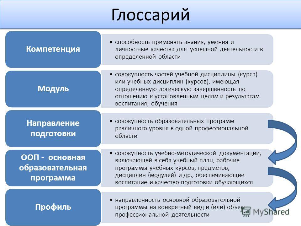 Глоссарий способность применять знания, умения и личностные качества для успешной деятельности в определенной области Компетенция совокупность частей учебной дисциплины (курса) или учебных дисциплин (курсов), имеющая определенную логическую завершенн