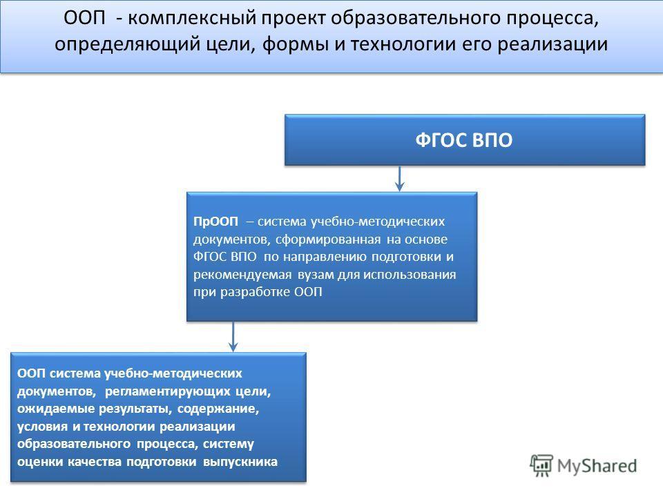ООП - комплексный проект образовательного процесса, определяющий цели, формы и технологии его реализации ФГОС ВПО ООП система учебно-методических документов, регламентирующих цели, ожидаемые результаты, содержание, условия и технологии реализации обр