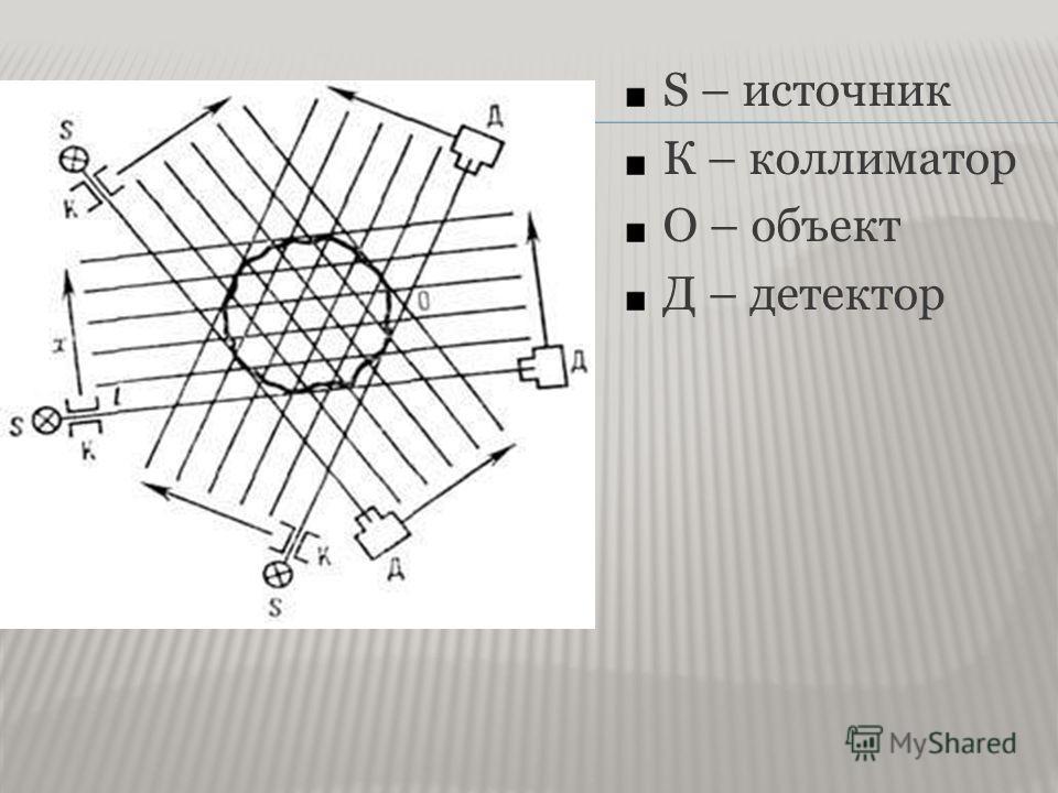 S – источник К – коллиматор О – объект Д – детектор