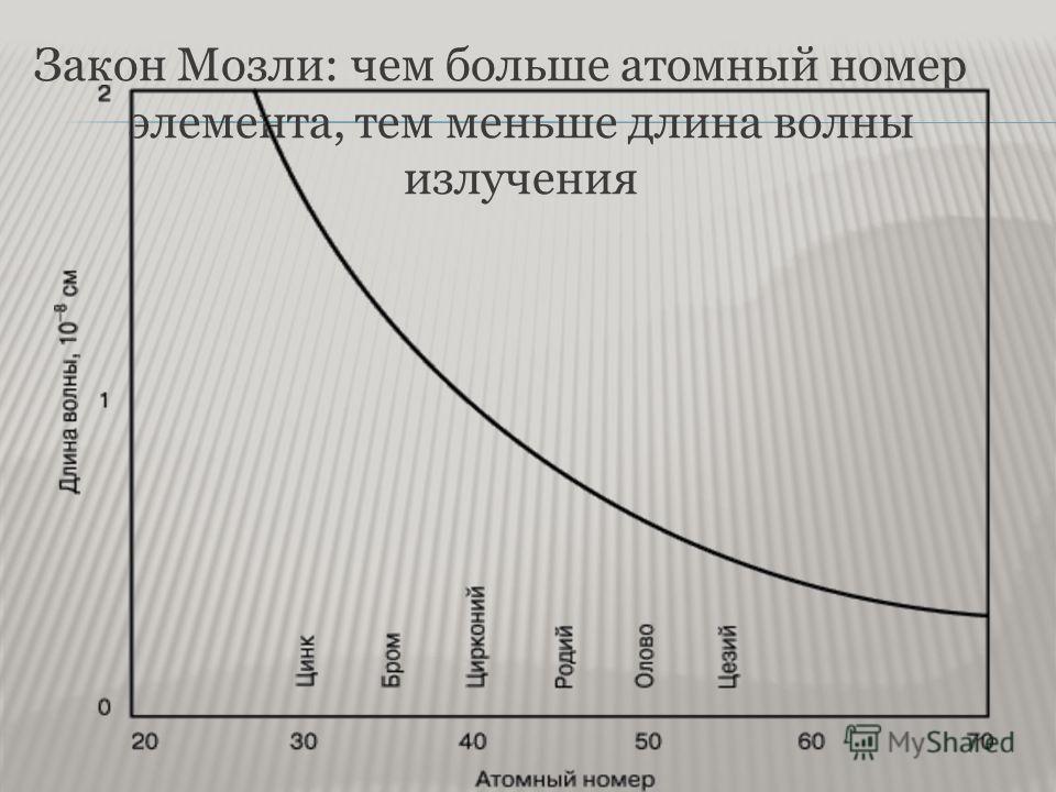 Закон Мозли: чем больше атомный номер элемента, тем меньше длина волны излучения
