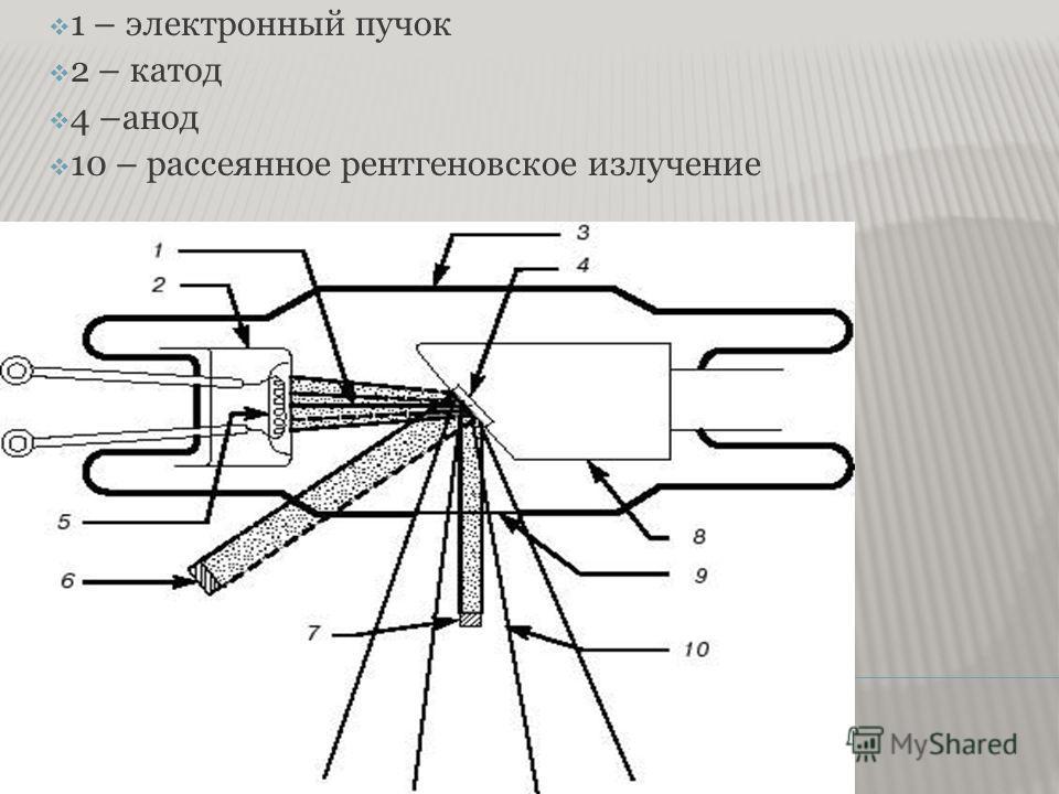 1 – электронный пучок 2 – катод 4 –анод 10 – рассеянное рентгеновское излучение