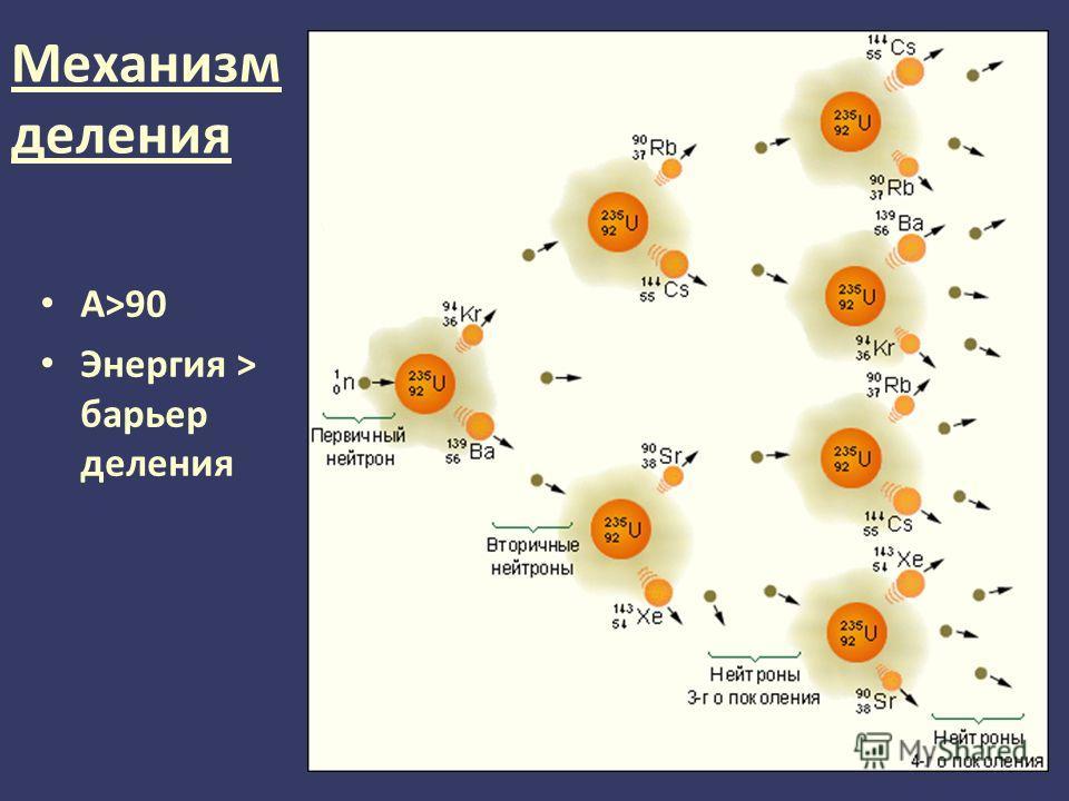 Механизм деления A>90 Энергия > барьер деления