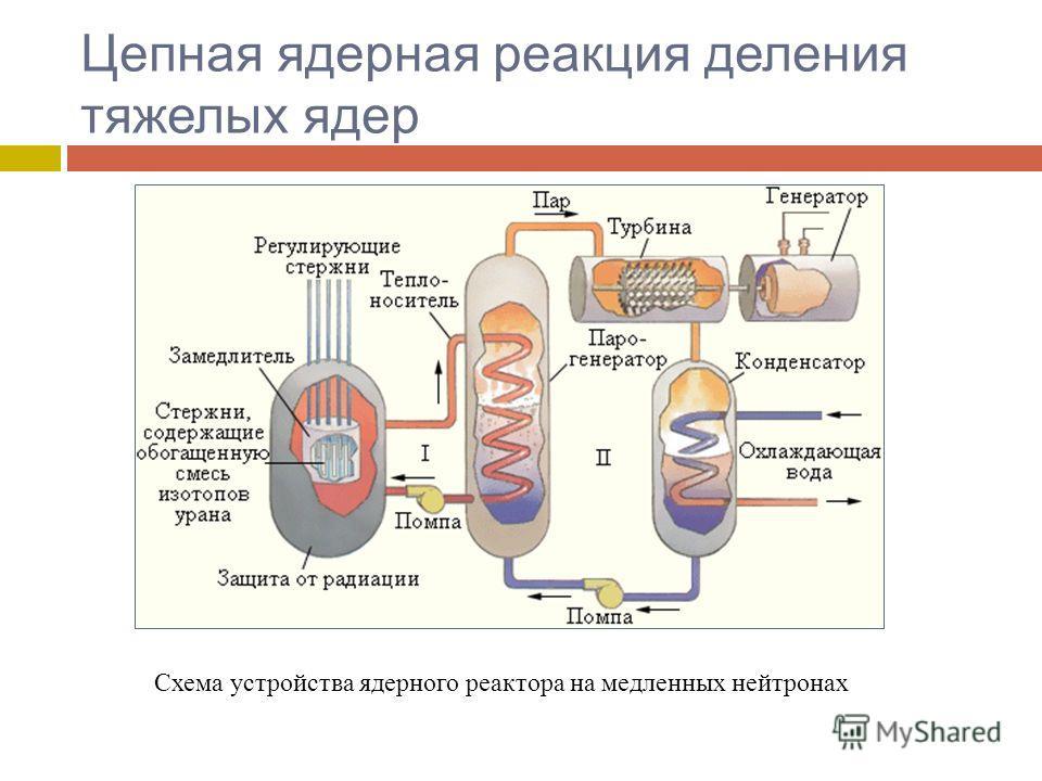 Цепная ядерная реакция деления тяжелых ядер Схема устройства ядерного реактора на медленных нейтронах