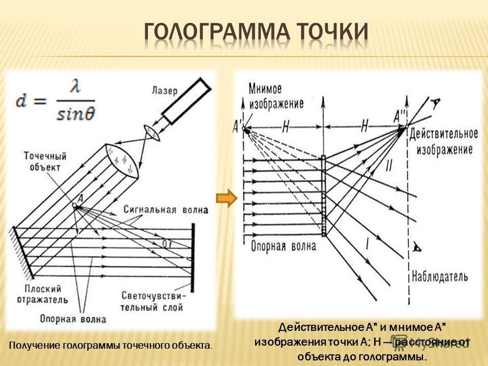 Получение голограммы точечного объекта. Действительное А и мнимое A изображения точки А; Н расстояние от объекта до голограммы.