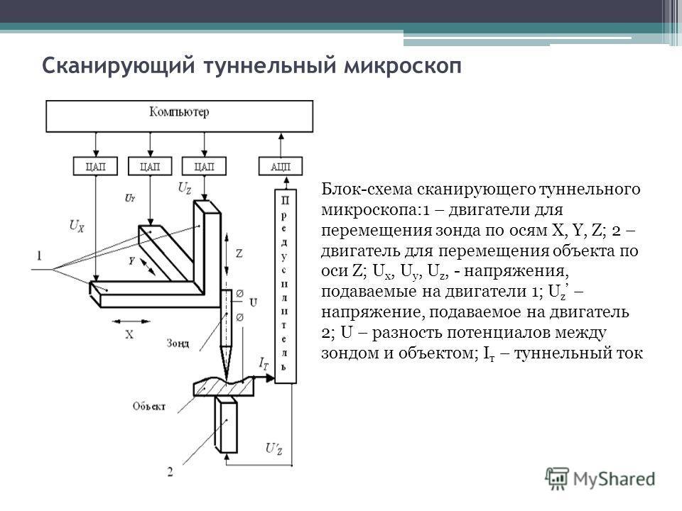 Сканирующий туннельный микроскоп Блок-схема сканирующего туннельного микроскопа:1 – двигатели для перемещения зонда по осям X, Y, Z; 2 – двигатель для перемещения объекта по оси Z; U x, U y, U z, - напряжения, подаваемые на двигатели 1; U z – напряже