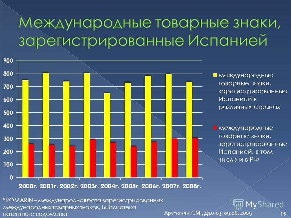 Арутюнян К.М., Д10-03, о9.06. 2009 *ROMARIN – международная база зарегистрированных международных товарных знаков, Библиотека патентного ведомства 15
