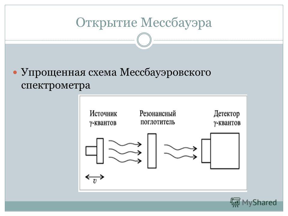 Открытие Мессбауэра Упрощенная схема Мессбауэровского спектрометра