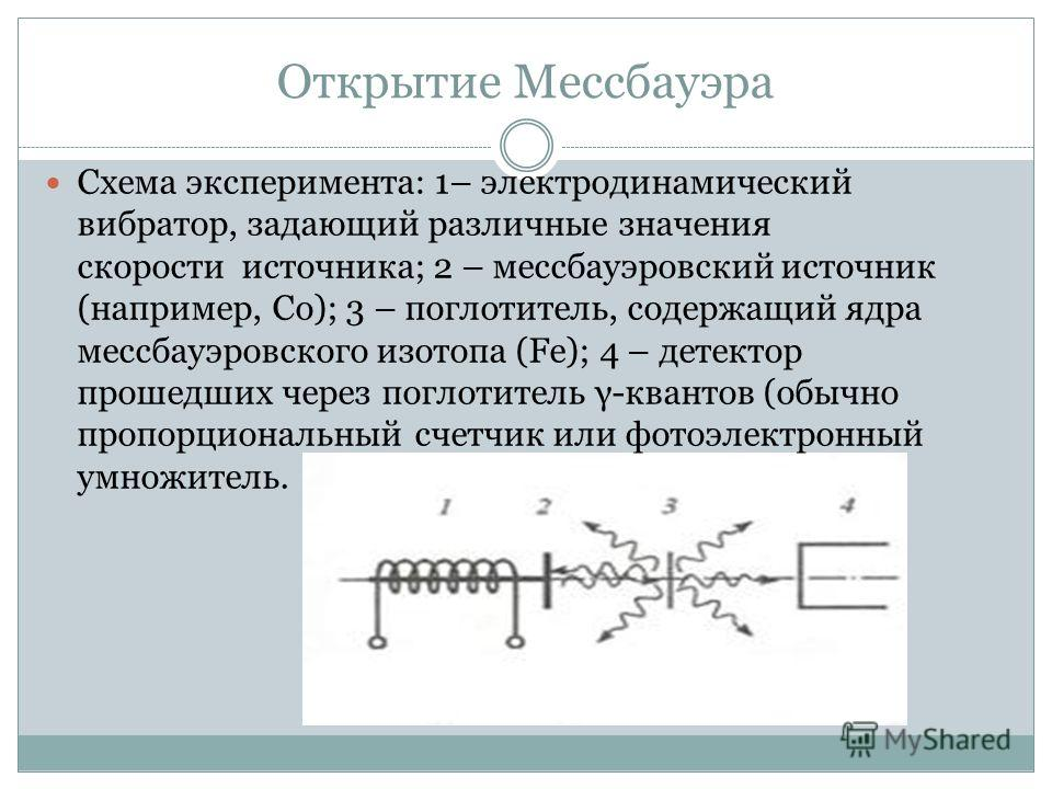 Открытие Мессбауэра Схема эксперимента: 1– электродинамический вибратор, задающий различные значения скорости источника; 2 – мессбауэровский источник (например, Co); 3 – поглотитель, содержащий ядра мессбауэровского изотопа (Fe); 4 – детектор прошедш