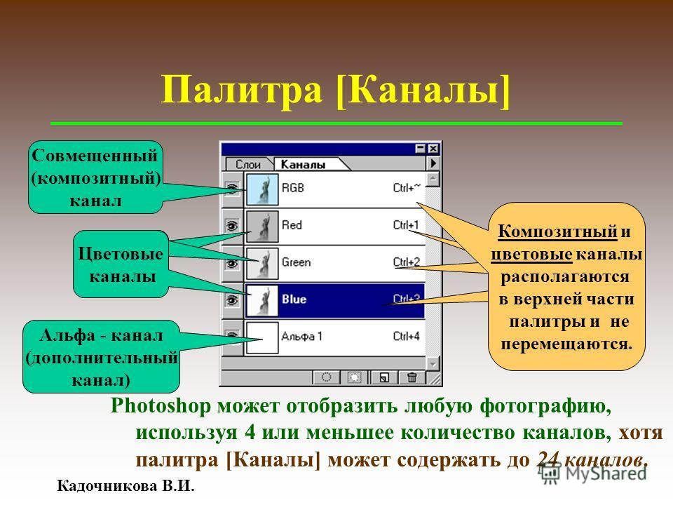 Кадочникова В.И. Палитра [Каналы] Цветовые каналы Альфа - канал (дополнительный канал) Новый канал Совмещенный (композитный) канал Композитный и цветовые каналы располагаются в верхней части палитры и не перемещаются. Photoshop может отобразить любую