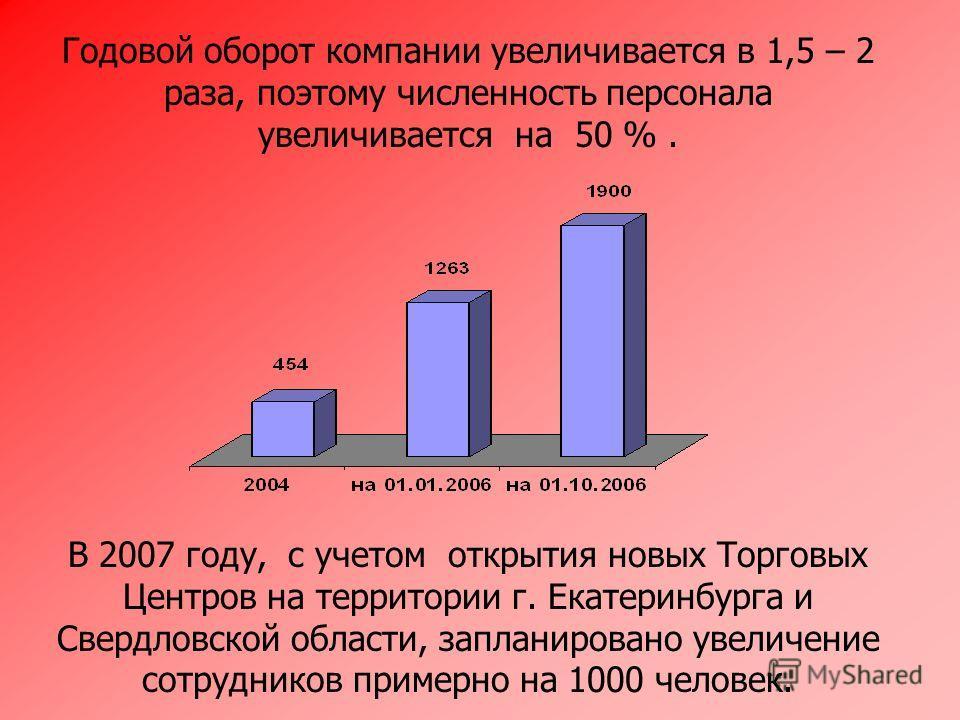 В 2007 году, с учетом открытия новых Торговых Центров на территории г. Екатеринбурга и Свердловской области, запланировано увеличение сотрудников примерно на 1000 человек. Годовой оборот компании увеличивается в 1,5 – 2 раза, поэтому численность перс