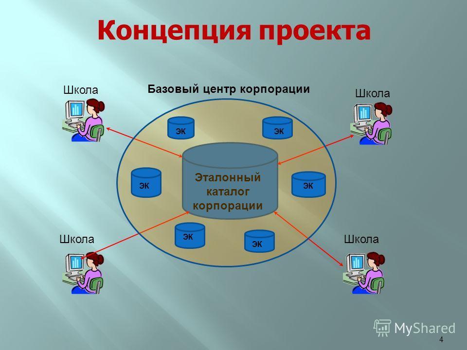 4 Эталонный каталог корпорации ЭК Школа Базовый центр корпорации Концепция проекта