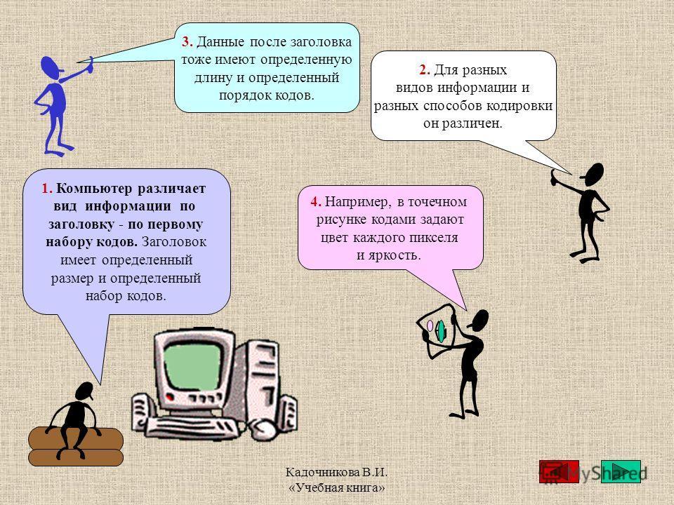 Кадочникова В.И. «Учебная книга» 1. Компьютер различает вид информации по заголовку - по первому набору кодов. Заголовок имеет определенный размер и определенный набор кодов. 2. Для разных видов информации и разных способов кодировки он различен. 4.