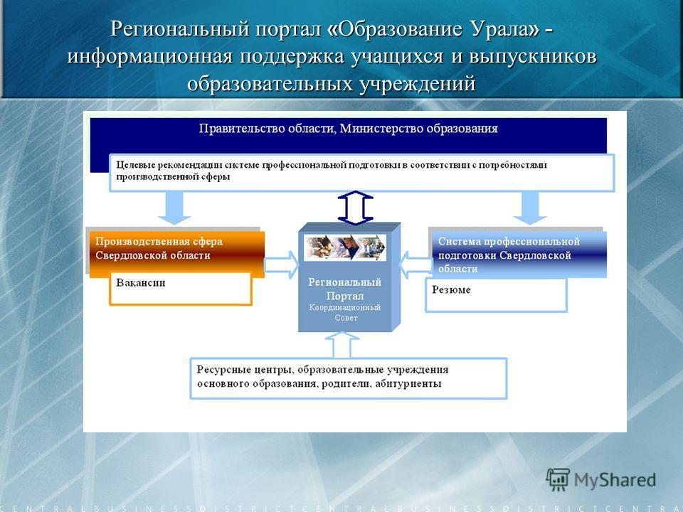 Региональный портал « Образование Урала » - информационная поддержка учащихся и выпускников образовательных учреждений
