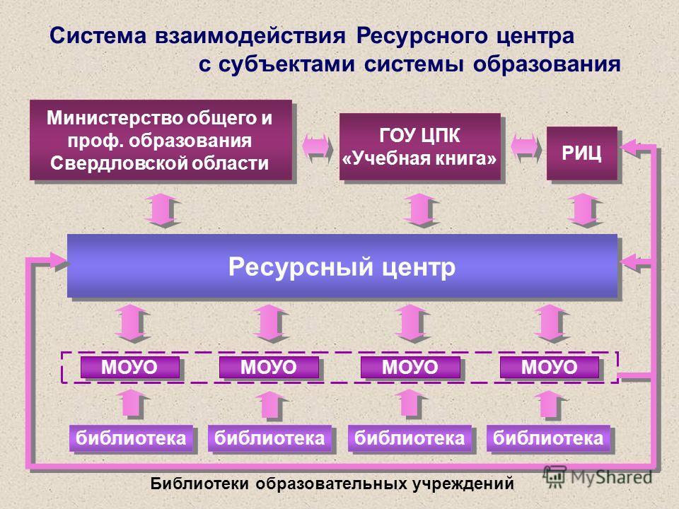 Цель деятельности Ресурсного центра создание условий для эффективного использования и развития информационно-образовательных и телекоммуникативных ресурсов в системе образования территории