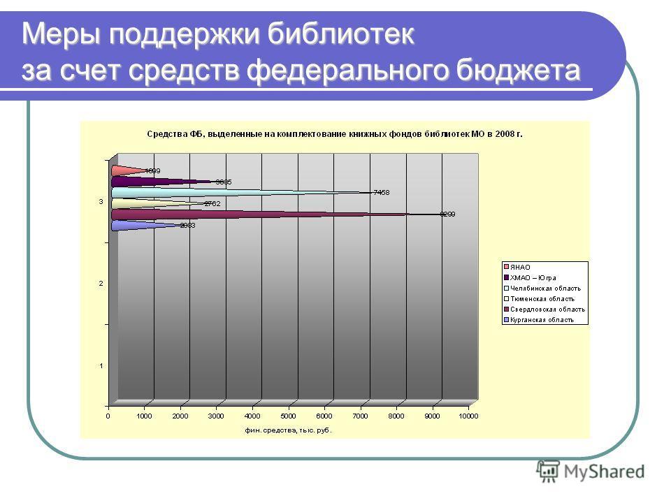 Меры поддержки библиотек за счет средств федерального бюджета