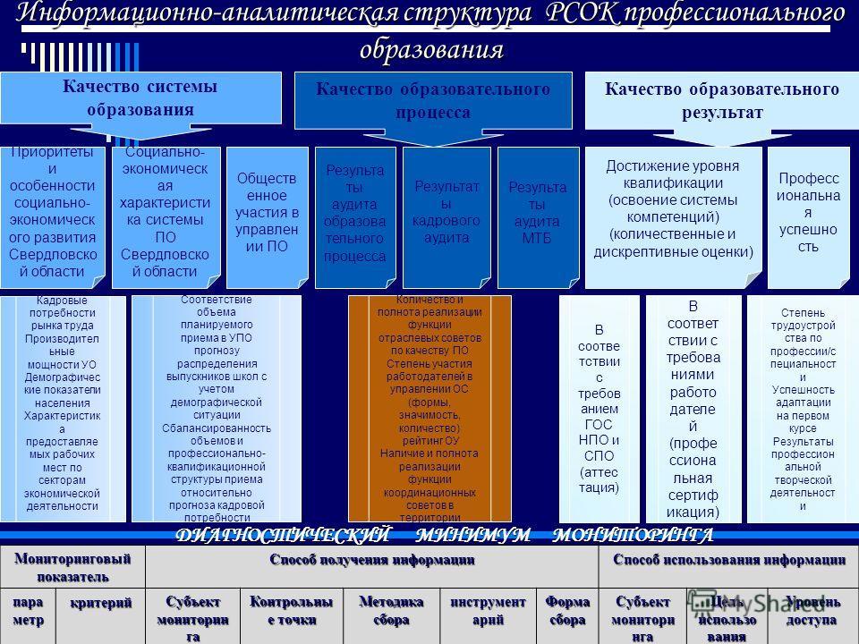 Информационно-аналитическая структура РСОК профессионального образования Качество системы образования Качество образовательного результат Качество образовательного процесса Мониторинговый показатель Способ получения информации Способ использования ин