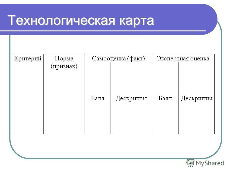 Технологическая карта КритерийНорма (признак) Самооценка (факт)Экспертная оценка БаллДескриптыБаллДескрипты