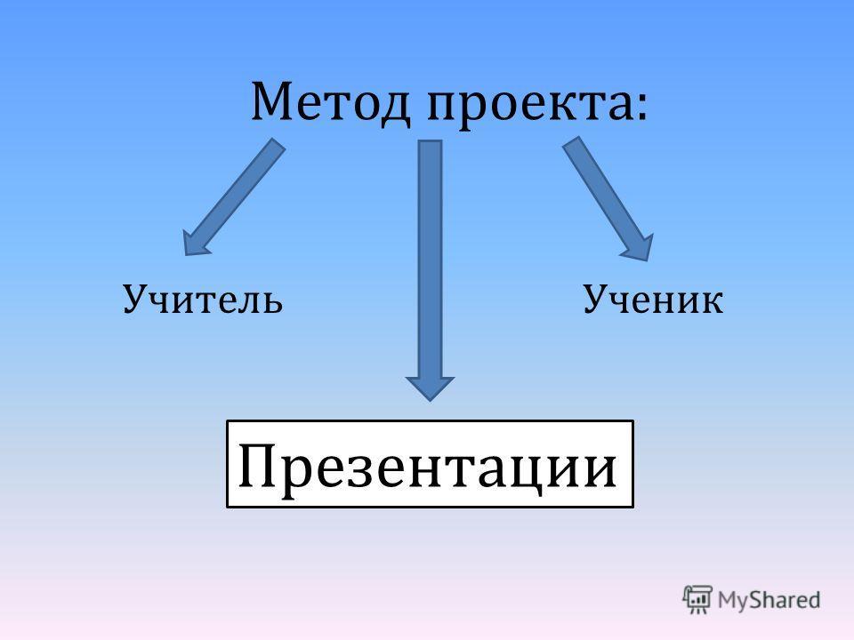 Метод проекта: УчительУченик Презентации