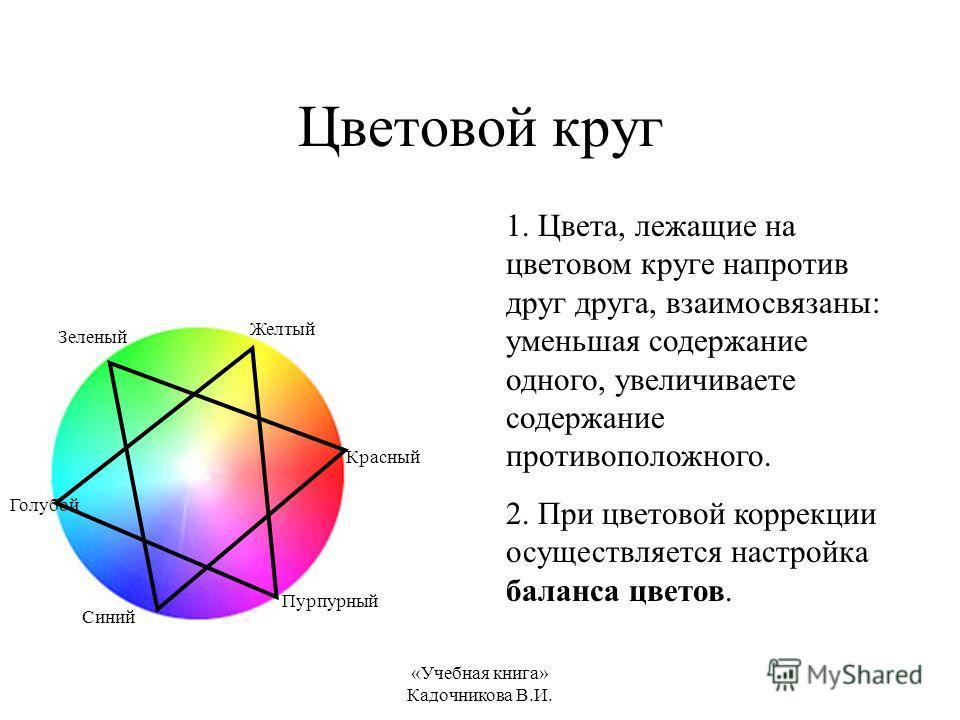 «Учебная книга» Кадочникова В.И. Цветовой круг Зеленый Желтый Красный Пурпурный Синий Голубой 1. Цвета, лежащие на цветовом круге напротив друг друга, взаимосвязаны: уменьшая содержание одного, увеличиваете содержание противоположного. 2. При цветово