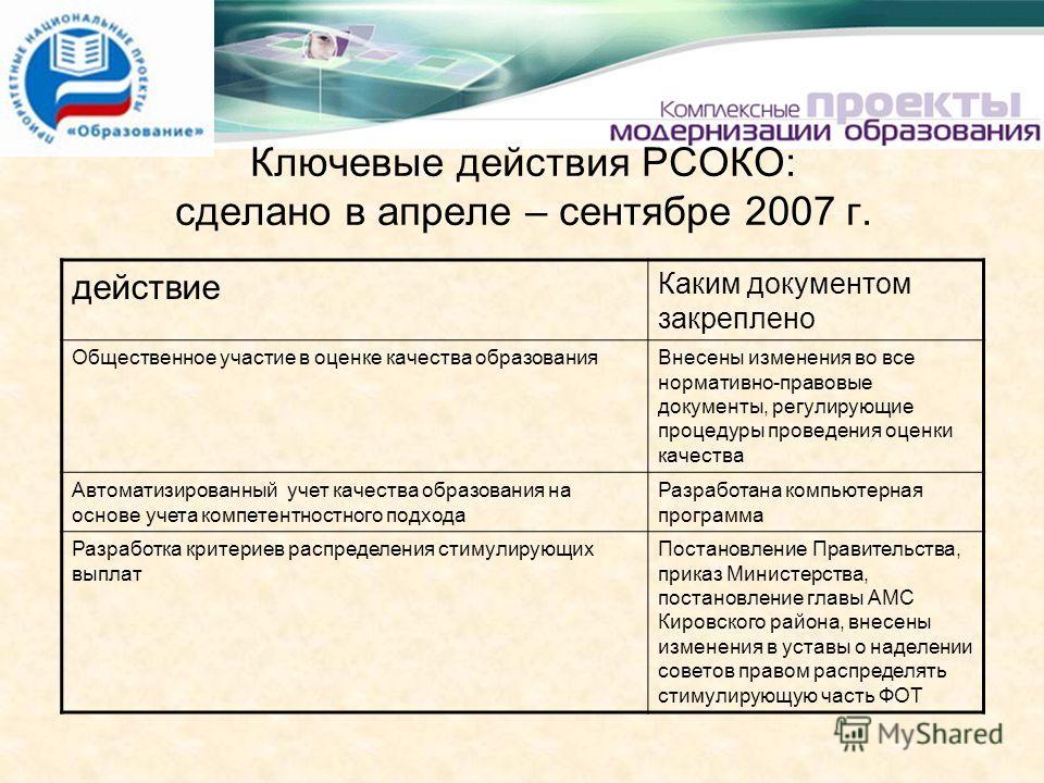 Ключевые действия РСОКО: сделано в апреле – сентябре 2007 г. действие Каким документом закреплено Общественное участие в оценке качества образованияВнесены изменения во все нормативно-правовые документы, регулирующие процедуры проведения оценки качес