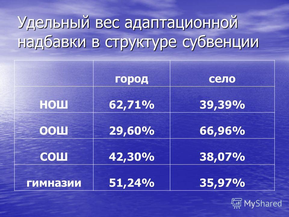Удельный вес адаптационной надбавки в структуре субвенции городсело НОШ62,71%39,39% ООШ29,60%66,96% СОШ42,30%38,07% гимназии51,24%35,97%