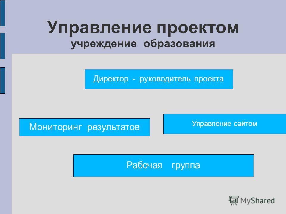 Управление проектом учреждение образования Директор - руководитель проекта Управление сайтом Мониторинг результатов Рабочая группа
