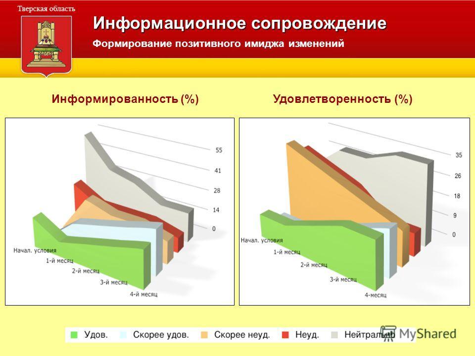 Информационное сопровождение Информированность (%) Удовлетворенность (%) Формирование позитивного имиджа изменений