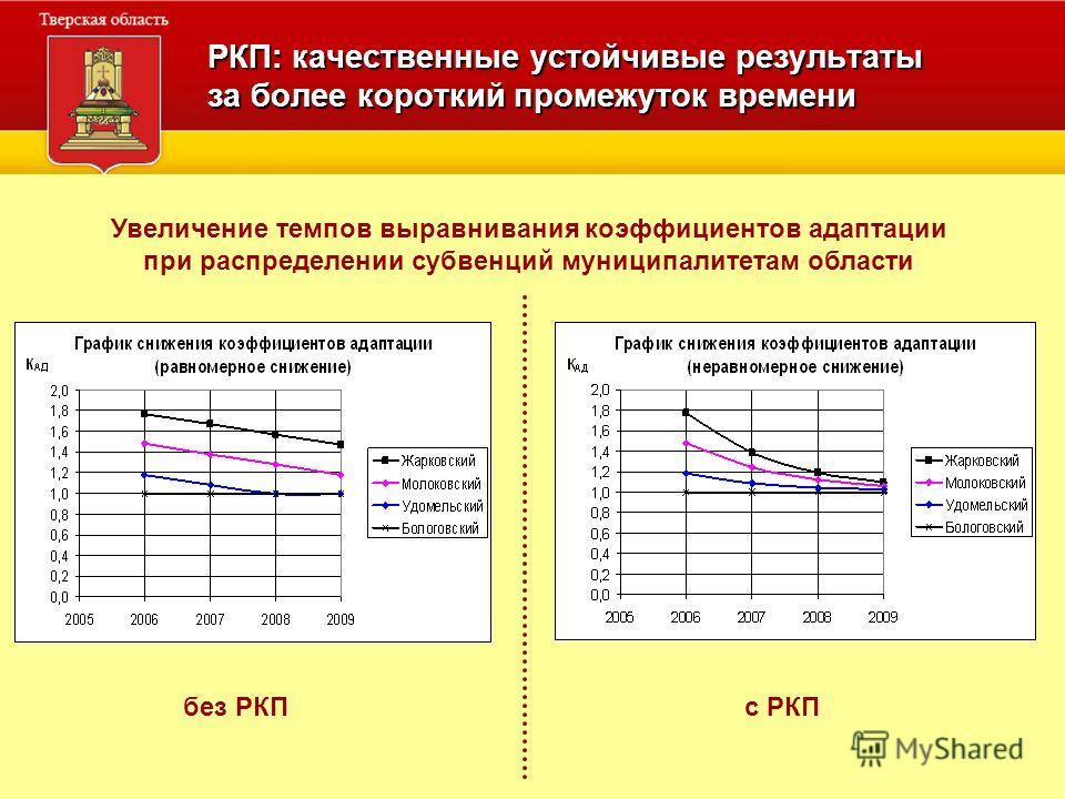 РКП: качественные устойчивые результаты за более короткий промежуток времени Увеличение темпов выравнивания коэффициентов адаптации при распределении субвенций муниципалитетам области без РКПс РКП
