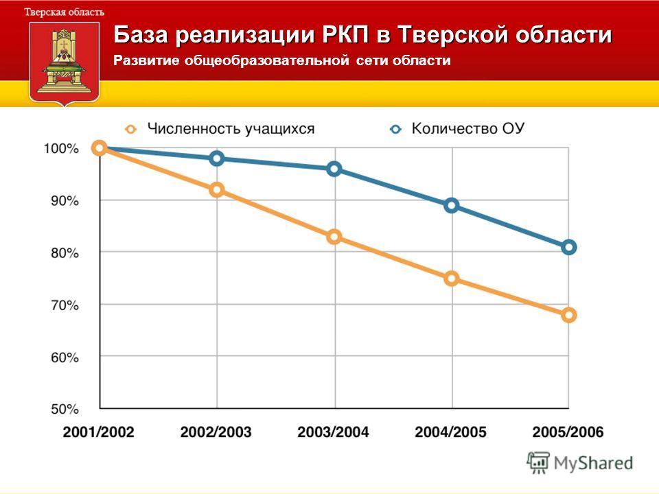 База реализации РКП в Тверской области Развитие общеобразовательной сети области