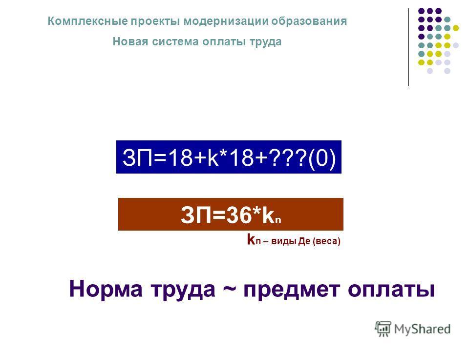 Комплексные проекты модернизации образования Новая система оплаты труда ЗП=18+k*18+???(0) ЗП=36*k n k n – виды Де (веса) Норма труда ~ предмет оплаты