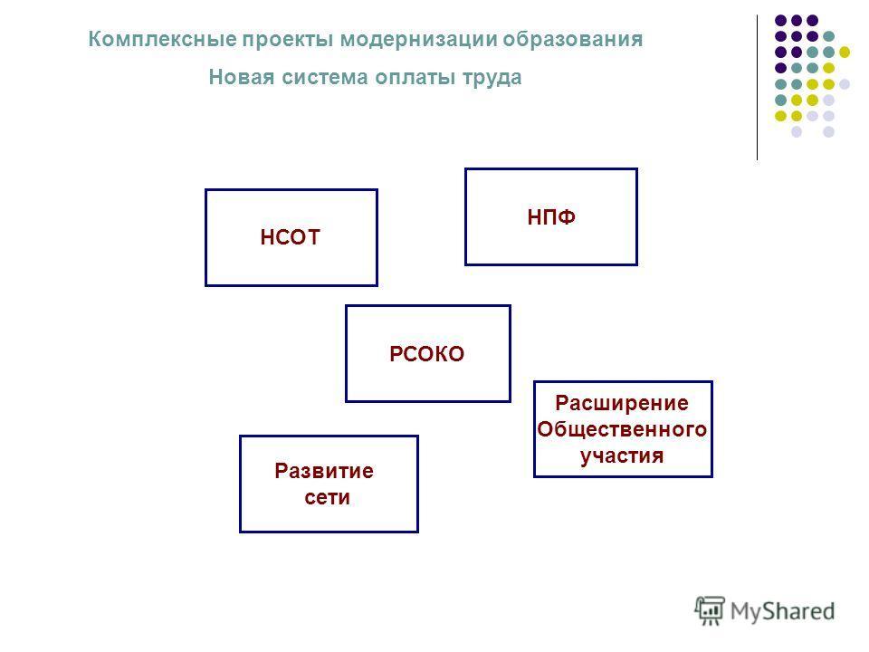 НСОТ РСОКО НПФ Расширение Общественного участия Развитие сети Комплексные проекты модернизации образования Новая система оплаты труда