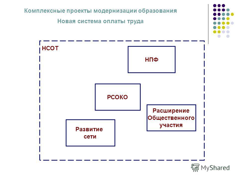 РСОКО НПФ Расширение Общественного участия Развитие сети НСОТ Комплексные проекты модернизации образования Новая система оплаты труда