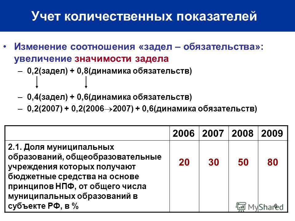 6 Учет количественных показателей Изменение соотношения «задел – обязательства»: увеличение значимости задела –0,2(задел) + 0,8(динамика обязательств) –0,4(задел) + 0,6(динамика обязательств) –0,2(2007) + 0,2(2006 2007) + 0,6(динамика обязательств) 2