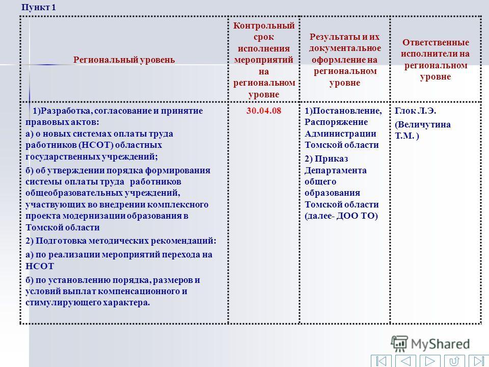 Пункт 1 Региональный уровень Контрольный срок исполнения мероприятий на региональном уровне Результаты и их документальное оформление на региональном уровне Ответственные исполнители на региональном уровне 1)Разработка, согласование и принятие правов