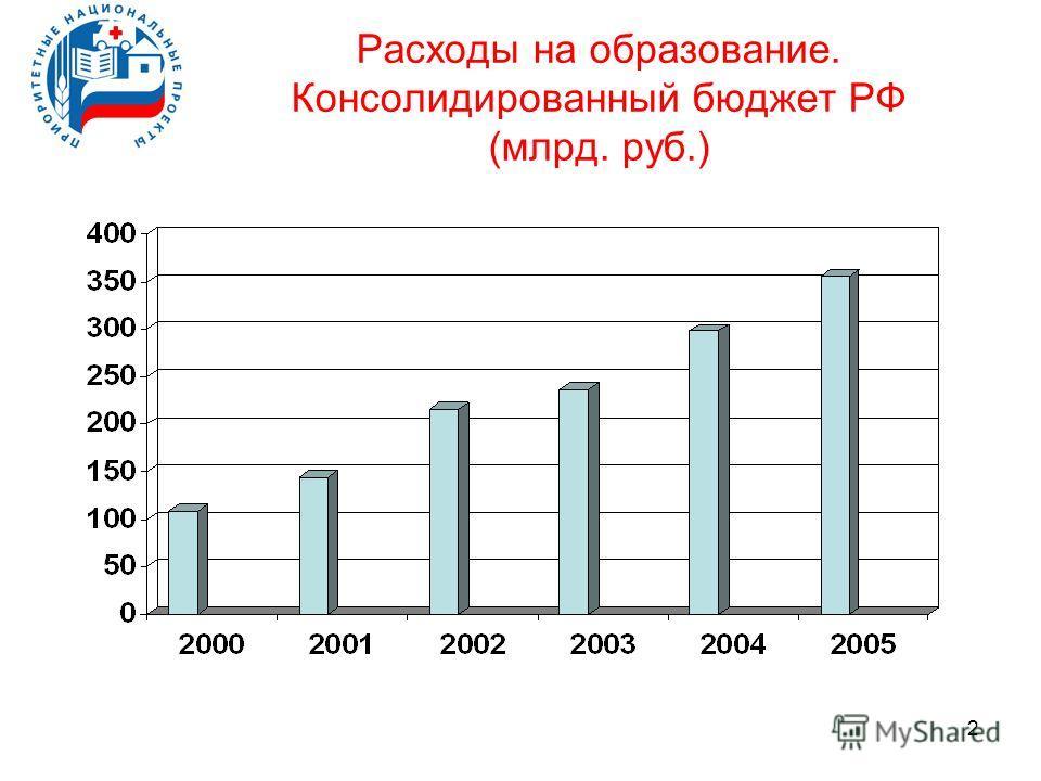 2 Расходы на образование. Консолидированный бюджет РФ (млрд. руб.)