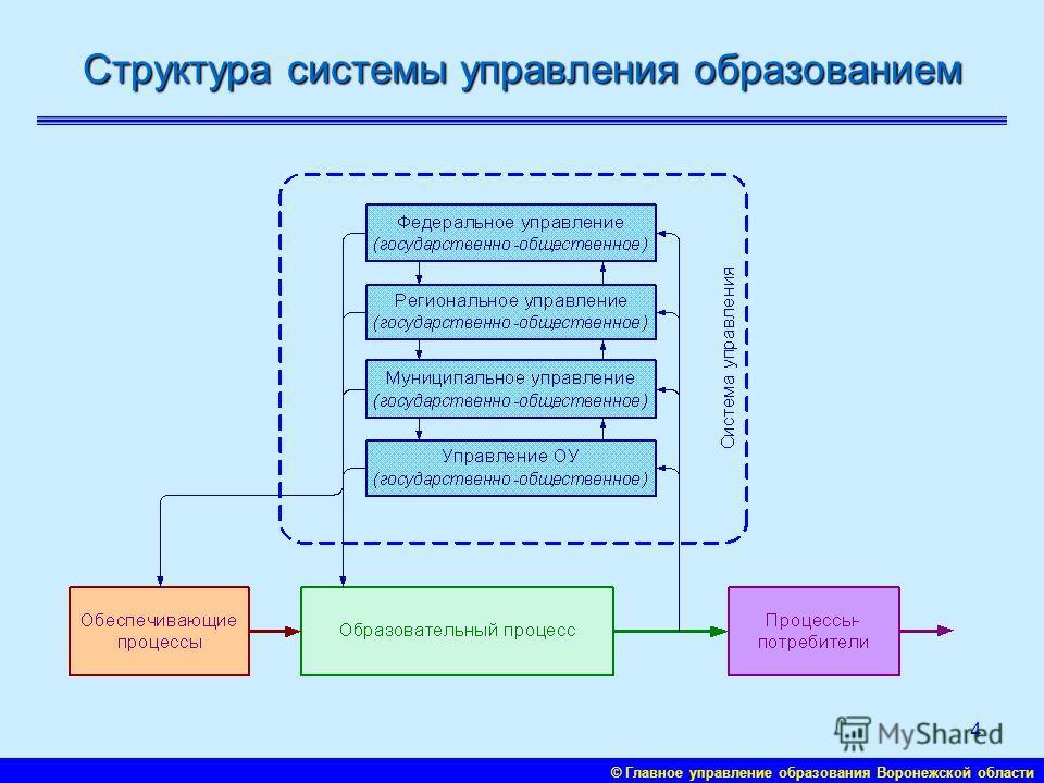 © Главное управление образования Воронежской области 3 Модель региональной системы образования