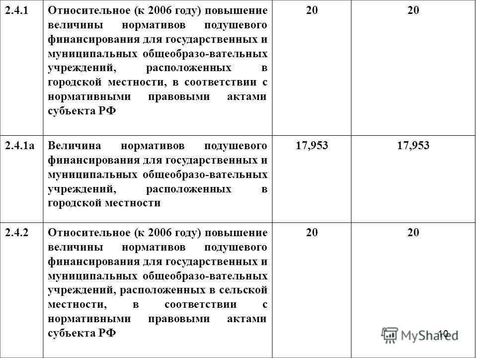 10 2.4.1Относительное (к 2006 году) повышение величины нормативов подушевого финансирования для государственных и муниципальных общеобразо-вательных учреждений, расположенных в городской местности, в соответствии с нормативными правовыми актами субъе
