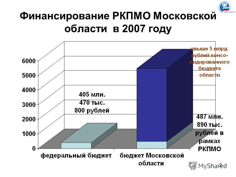 2 Финансирование РКПМО Московской области в 2007 году