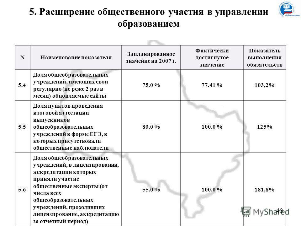 43 Московская область 5. Расширение общественного участия в управлении образованием NНаименование показателя Запланированное значение на 2007 г. Фактически достигнутое значение Показатель выполнения обязательств 5.4 Доля общеобразовательных учреждени