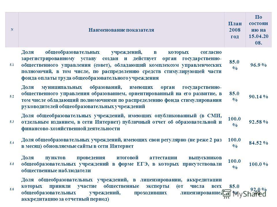 49 N Наименование показателя План 2008 год По состоян ию на 15.04.20 08. 5.1 Доля общеобразовательных учреждений, в которых согласно зарегистрированному уставу создан и действует орган государственно- общественного управления (совет), обладающий комп