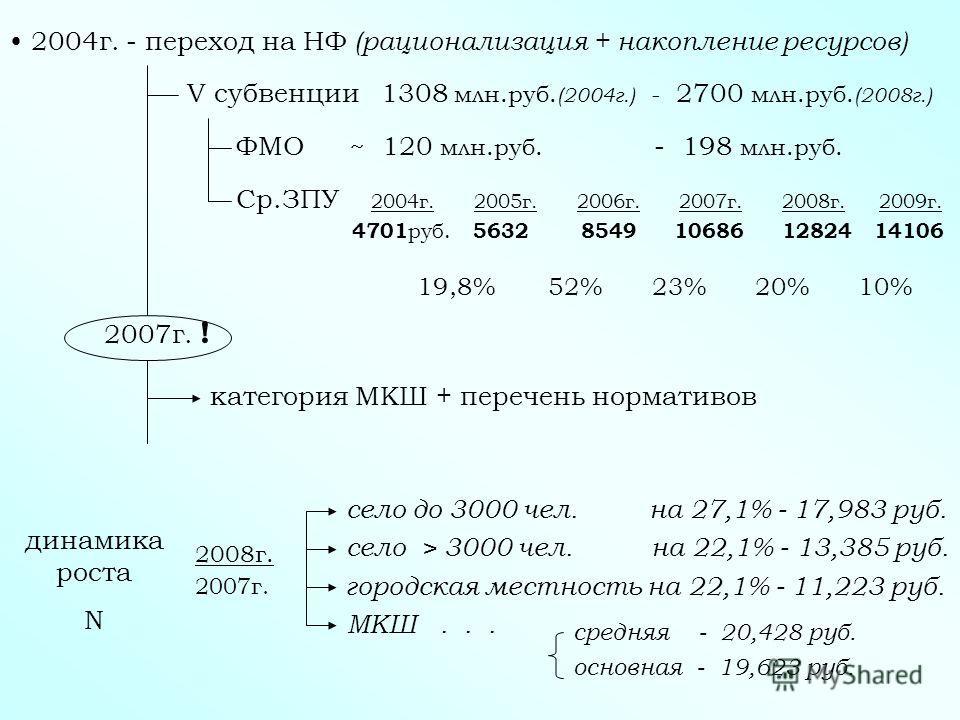 2004г. - переход на НФ (рационализация + накопление ресурсов) V субвенции 1308 млн.руб. (2004г.) - 2700 млн.руб. (2008г.) ФМО ~ 120 млн.руб. - 198 млн.руб. Ср.ЗПУ 2004г. 2005г. 2006г. 2007г. 2008г. 2009г. 4701 руб. 5632 8549 10686 12824 14106 19,8% 5