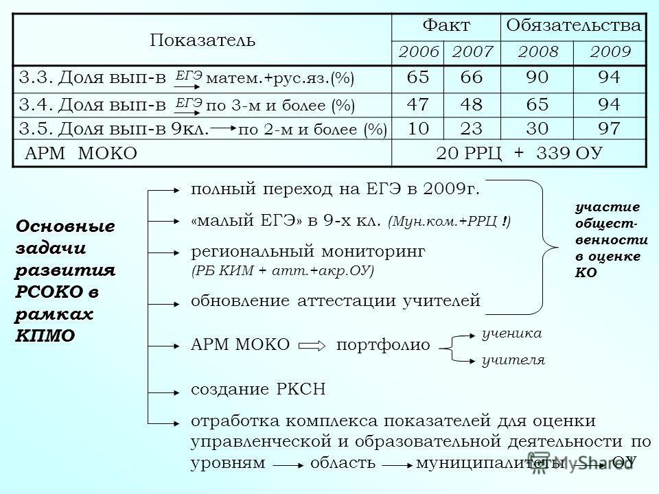 Показатель ФактОбязательства 2006200720082009 3.3. Доля вып-в матем.+рус.яз.(%) 65669094 3.4. Доля вып-в по 3-м и более (%) 47486594 3.5. Доля вып-в 9кл. по 2-м и более (%) 10233097 АРМ МОКО20 РРЦ + 339 ОУ Основные задачи развития РСОКО в рамках КПМО