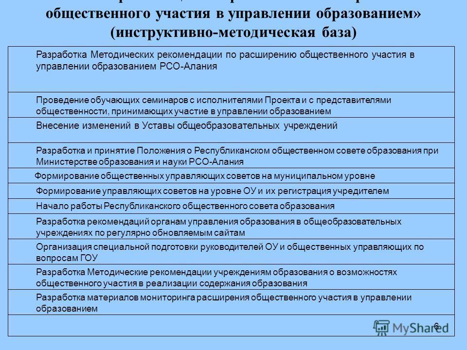 6 Формирование общественных управляющих советов на муниципальном уровне Итоги реализации направления «Расширение общественного участия в управлении образованием» (инструктивно-методическая база) Разработка материалов мониторинга расширения общественн
